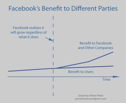 Facebook Benefit Chart
